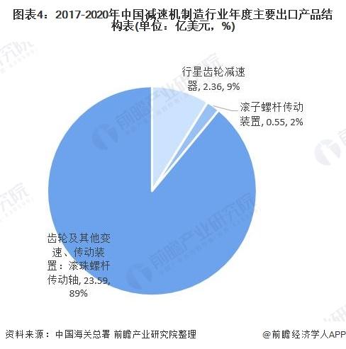 图表4:2017-2020年中国减速机制造行业年度主要出口产品结构表(单位:亿美元,%)