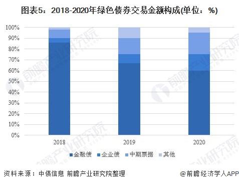 图表5:2018-2020年绿色债券交易金额构成(单位:%)