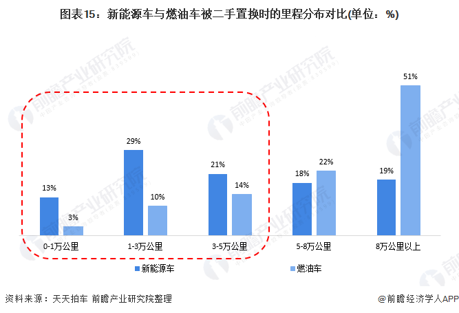 图表15:新能源车与燃油车被二手置换时的里程分布对比(单位:%)