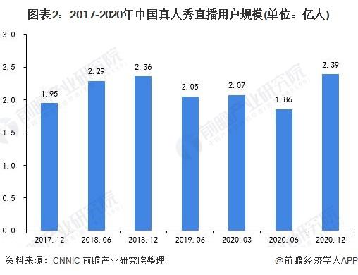图表2:2017-2020年中国真人秀直播用户规模(单位:亿人)