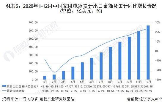 图表5:2020年1-12月中国家用电器累计出口金额及累计同比增长情况(单位:亿美元,%)