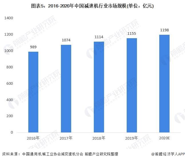 图表5:2016-2020年中国减速机行业市场规模(单位:亿元)