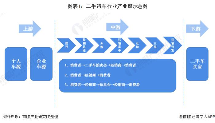 图表1:二手汽车行业产业链示意图