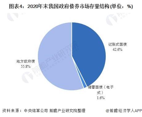 图表4:2020年末我国政府债券市场存量结构(单位:%)