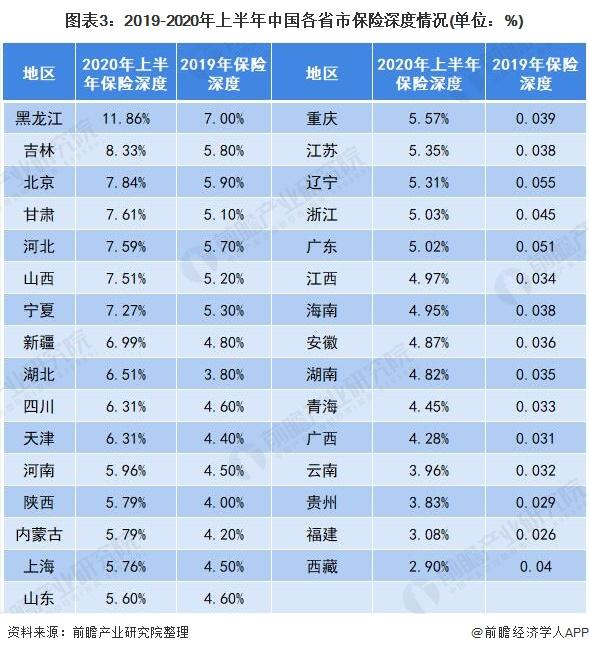 图表3:2019-2020年上半年中国各省市保险深度情况(单位:%)