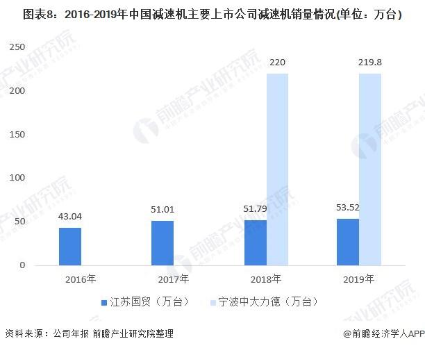 图表8:2016-2019年中国减速机主要上市公司减速机销量情况(单位:万台)