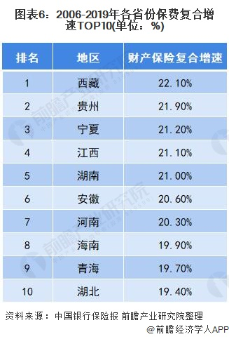 图表6:2006-2019年各省份保费复合增速TOP10(单位:%)
