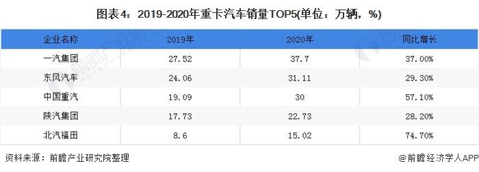 图表4:2019-2020年重卡汽车销量TOP5(单位:万辆,%)