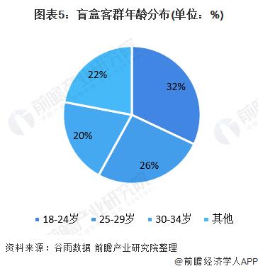 图表5:盲盒客群年龄分布(单位:%)