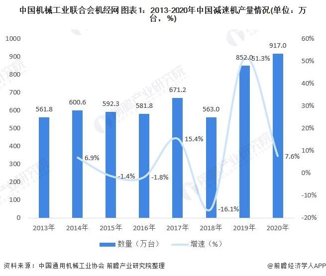 中国机械工业联合会机经网 图表1:2013-2020年中国减速机产量情况(单位:万台,%)