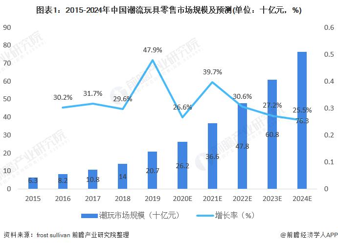 图表1:2015-2024年中国潮流玩具零售市场规模及预测(单位:十亿元,%)