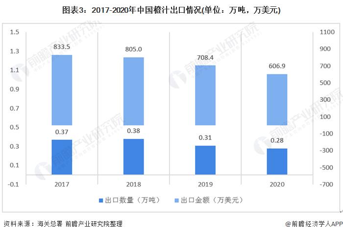图表3:2017-2020年中国橙汁出口情况(单位:万吨,万美元)
