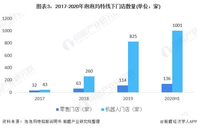 图表3:2017-2020年泡泡玛特线下门店数量(单位:家)