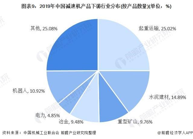 图表9:2019年中国减速机产品下<span class=