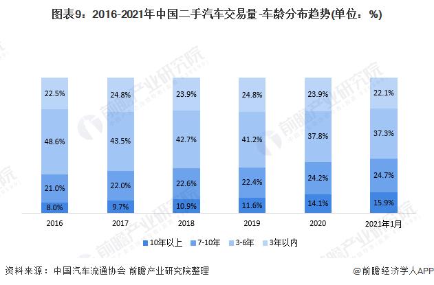 图表9:2016-2021年中国二手汽车交易量-车龄分布趋势(单位:%)