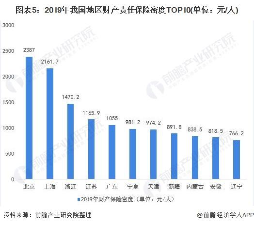 图表5:2019年我国地区财产责任保险密度TOP10(单位:元/人)