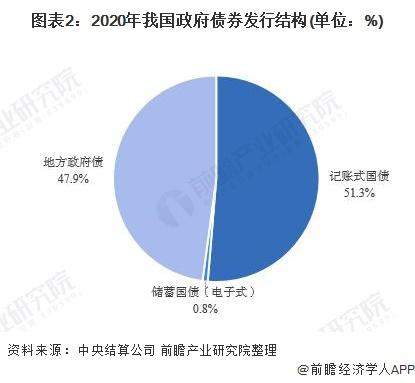 图表2:2020年我国政府债券发行结构(单位:%)