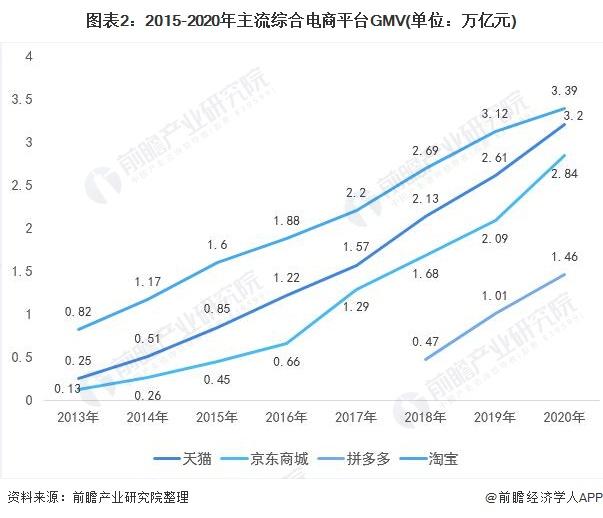 图表2:2015-2020年主流综合电商平台GMV(单位:万亿元)