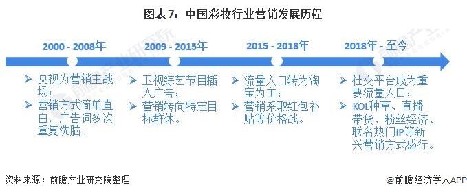 图表7:中国彩妆行业营销发展历程