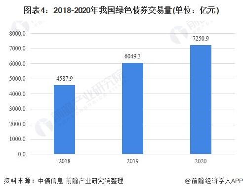 图表4:2018-2020年我国绿色债券交易量(单位:亿元)