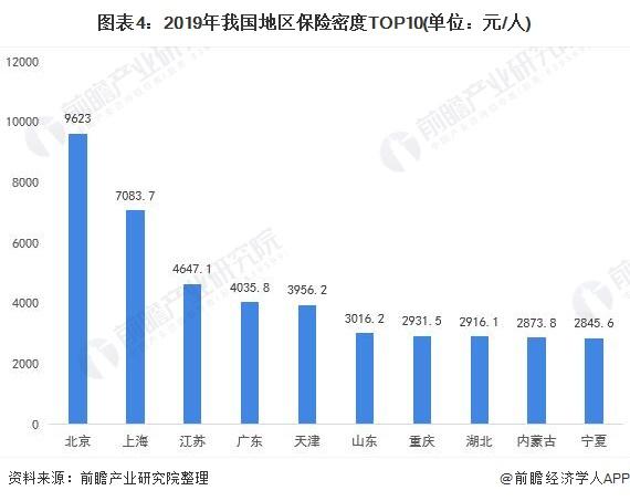 图表4:2019年我国地区保险密度TOP10(单位:元/人)