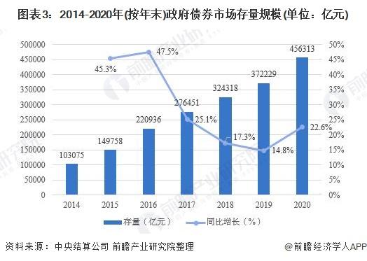图表3:2014-2020年(按年末)政府债券市场存量规模(单位:亿元)
