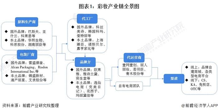 图表1:彩妆产业链全景图
