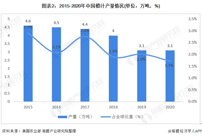 图表2:2015-2020年中国橙汁产量情况(单位:万吨,%)