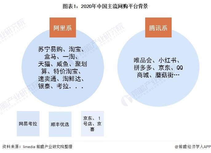 图表1:2020年中国主流网购平台背景