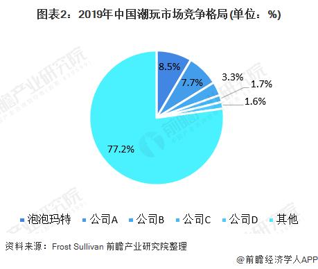图表2:2019年中国潮玩市场竞争格局(单位:%)