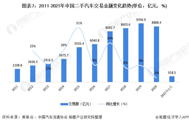 图表7:2011-2021年中国二手汽车交易金额变化趋势(单位:亿元,%)