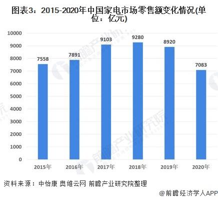 图表3:2015-2020年中国家电市场零售额变化情况(单位:亿元)