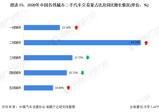 图表13:2020年中国各线城市二手汽车交易量占比及同比增长情况(单位:%)