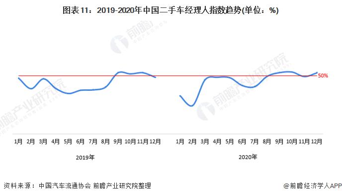 图表11:2019-2020年中国二手车经理人指数趋势(单位:%)