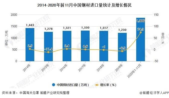 2014-2020年前11月中国钢材进口量统计及增长情况