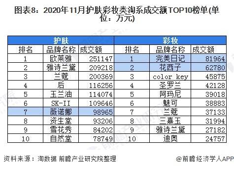 图表8:2020年11月护肤彩妆类淘系成交额TOP10榜单(单位:万元)