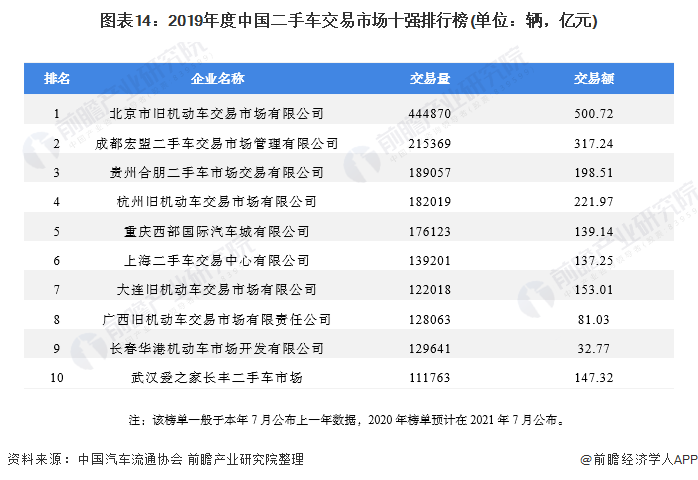 图表14:2019年度中国二手车交易市场十强排行榜(单位:辆,亿元)