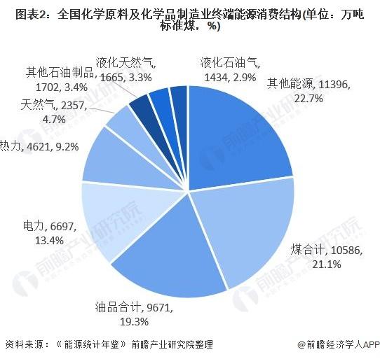 图表2:全国化学原料及化学品制造业终端能源消费结构(单位:万吨标准煤,%)