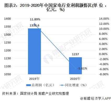 图表2:2019-2020年中国家电行业利润额情况(单位:亿元,%)
