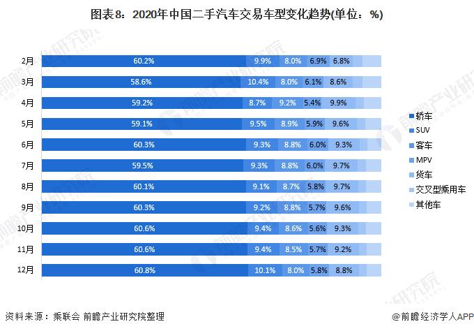 图表8:2020年中国二手汽车交易车型变化趋势(单位:%)