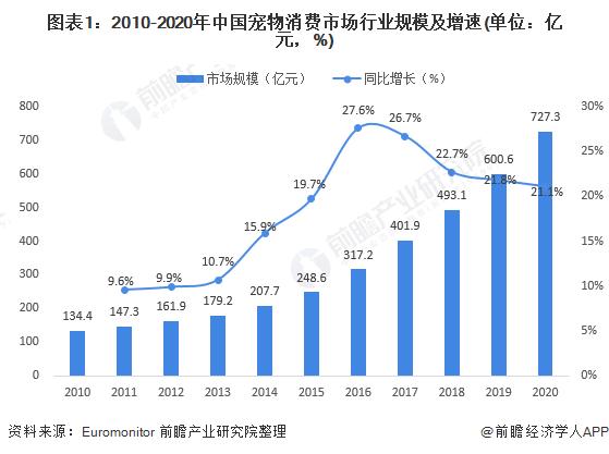 图表1:2010-2020年中国宠物消费市场行业规模及增速(单位:亿元,%)