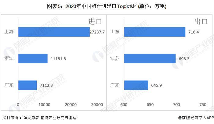 图表5:2020年中国橙汁进出口Top3地区(单位:万吨)