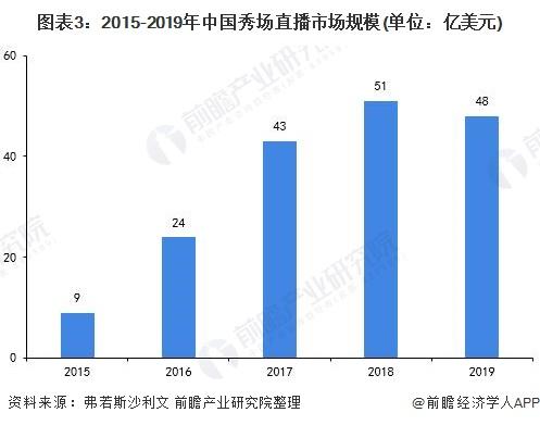 图表3:2015-2019年中国秀场直播市场规模(单位:亿美元)