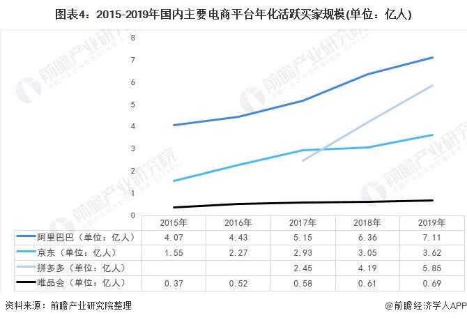图表4:2015-2019年国内主要电商平台年化活跃买家规模(单位:亿人)