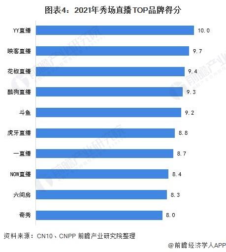 图表4:2021年秀场直播TOP品牌得分