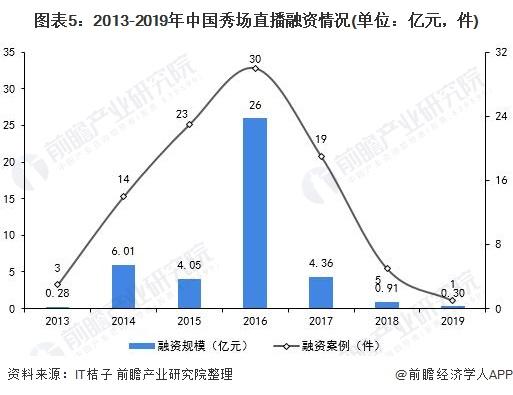 图表5:2013-2019年中国秀场直播融资情况(单位:亿元,件)
