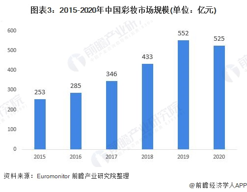 图表3:2015-2020年中国彩妆市场规模(单位:亿元)