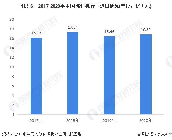 图表6:2017-2020年中国减速机行业进口情况(单位:亿美元)