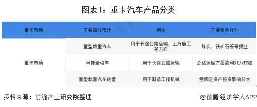 图表1:重卡汽车产品分类