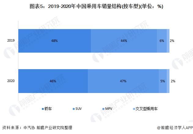 图表5:2019-2020年中国乘用车销量结构(按车型)(单位:%)